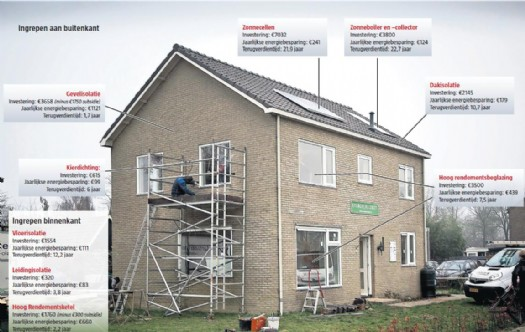 Particuliere duurzame woningverbetering